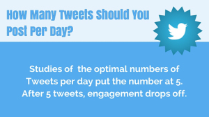 How often to Tweet